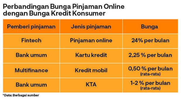 Perbandingan Bunga Pinjaman Online dengan Pinjaman Konvensional